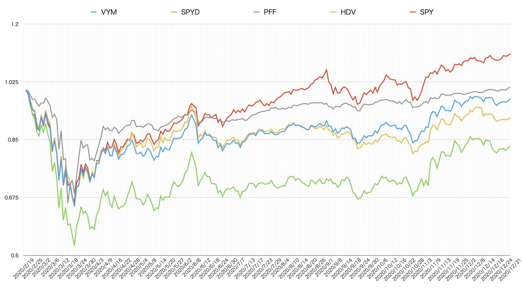 VYM・SPYD・PFF・HDVのコロナショックからの株価成長率