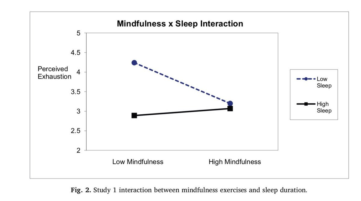 Mindfulness and sleep both reduce perceived exhaustion but they aren't additive. This study finds that 70 minutes of mindfulness is equivalent to 44 minutes of sleep in reducing exhaustion. Also, entrepreneurs are the most exhausted profession, after firefighters & construction.