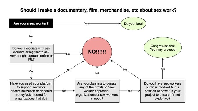 hey hollywood, i made y'all a flow chart since you seem to have trouble understanding when it's problematic