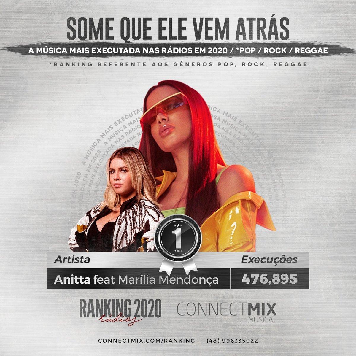 Anitta e Marília Mendonça juntas tem a música mais tocada no gênero pop/rock/reggae em 2020!🎼  #somequeelevematras tem um ritmo contagiante que mistura o pop de Anitta com o sertanejo de Marília.  #connectmix #pop #anitta #mariliamendonca #radios #maistocada
