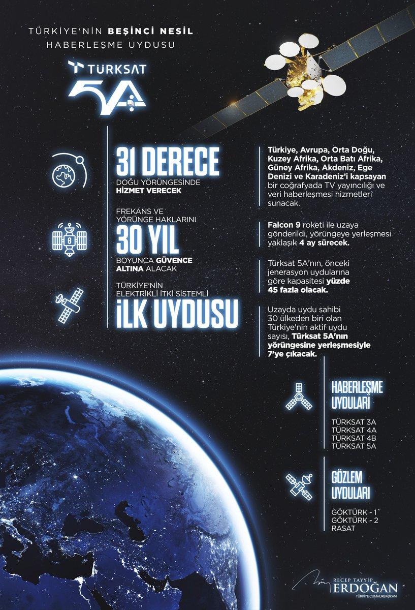#Türksat5A uydumuz bu sabah başarılı bir şekilde uzay yolculuğuna başladı. Yaklaşık 4 ay sonra yörüngesine yerleşecek olan uydumuzun ülkemize ve tüm dostlarımıza hayırlı hizmetlere vesile olacağına inanıyorum.