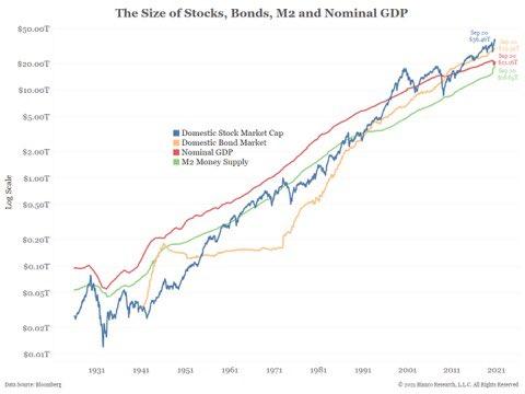 STOCKS, BONDS & M2 https://t.co/Pvrwr7NxD8