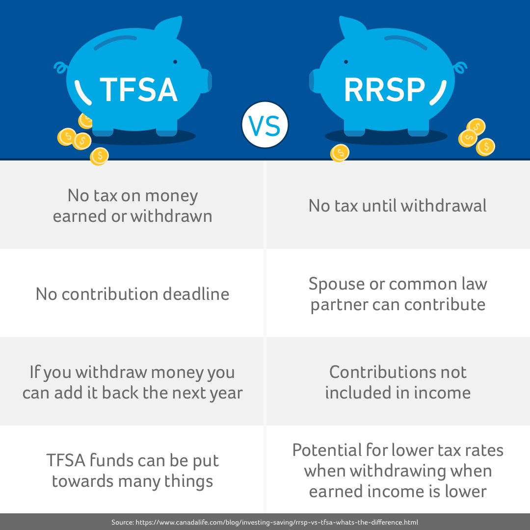Do you know the difference between a registered retirement savings plan (#RRSP) and a tax-free savings account (#TFSA)? Find out here. https://t.co/6HslApA2AS https://t.co/hIgcIkBHd9