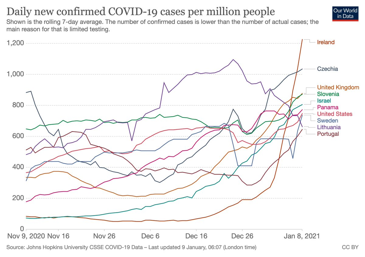 Countries with the most daily confirmed COVID-19 cases per million people:  🇮🇪 Ireland 1225 🇨🇿 Czechia 1035 🇬🇧 United Kingdom 877 🇸🇮 Slovenia 871 🇮🇱 Israel 806 🇵🇦 Panama 772 🇺🇸 United States 747 🇸🇪 Sweden 737 🇱🇹 Lithuania 663 🇵🇹 Portugal 646  Source: https://t.co/SQYpwxfpKz https://t.co/LmFDzQvBSy