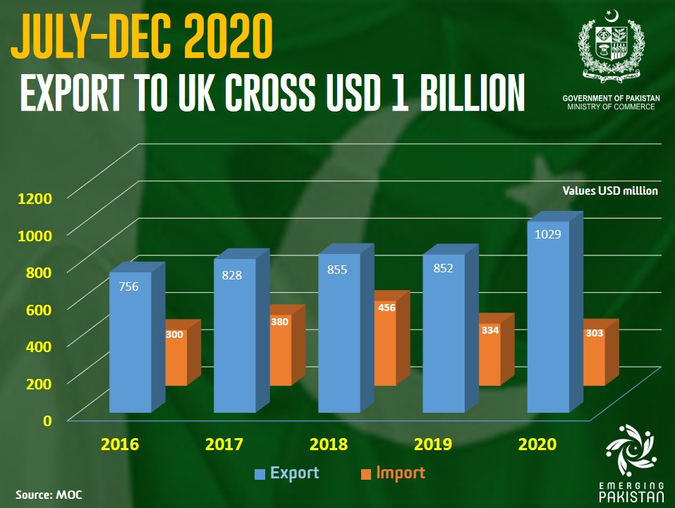 I am glad to share that for the first time, Pakistan's exports to the UK have crossed the 1 billion in the first 6 months of any Financial Year. For Jul-Dec 2020, the exports to UK grew by 21% to USD 1,029 million as compared to USD 852 million in Jul-Dec 2019. 1/3