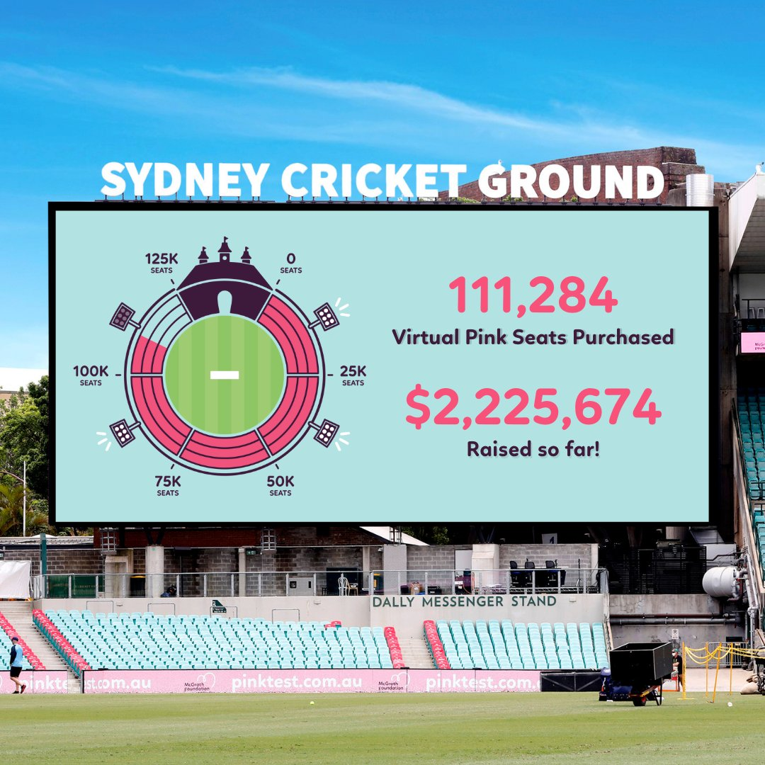 You've blown us away! We've officially sold 111,284 virtual Pink Seats and we are completely overwhelmed by the support we've received so far. Jane McGrath Day is always full of passion, hope and incredible cricket, and today was no exception. Thank you! #PinkTest