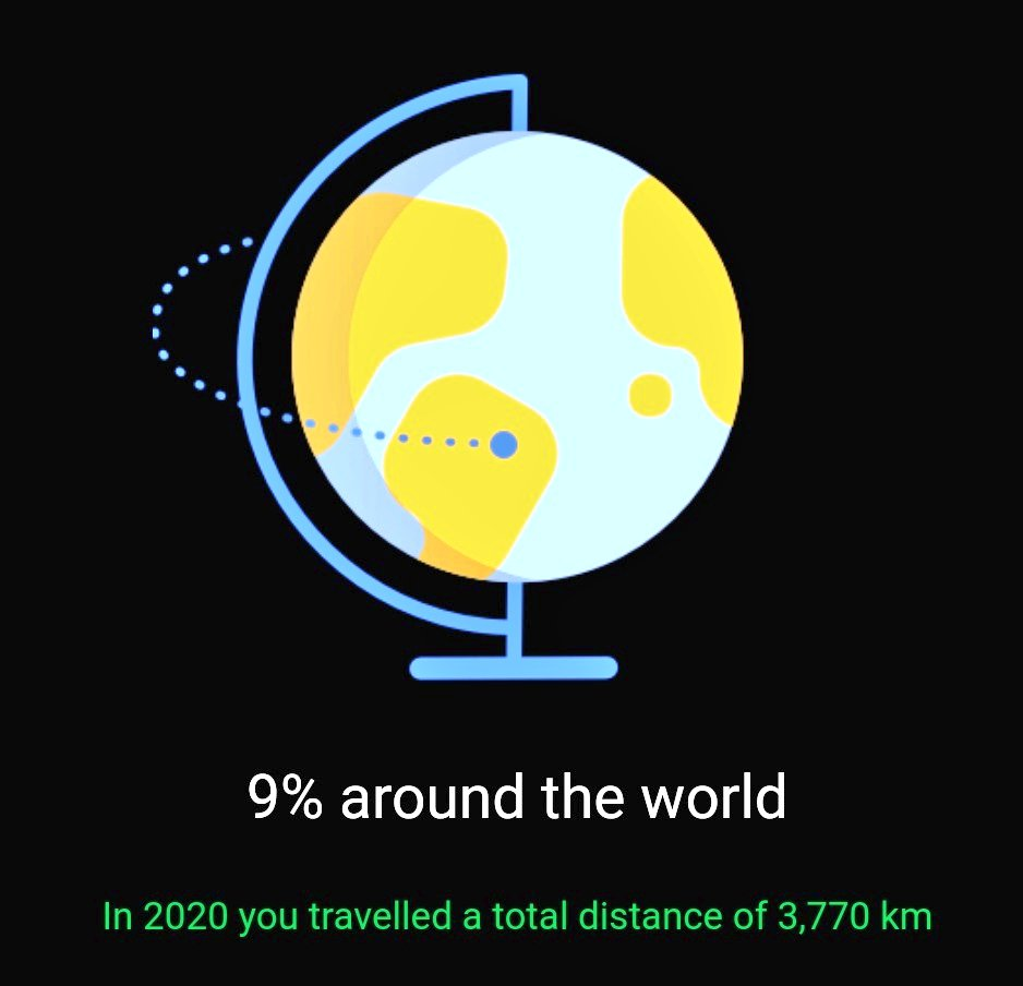 9% around the world in 2020 #3770km https://t.co/qZigKXHoBx