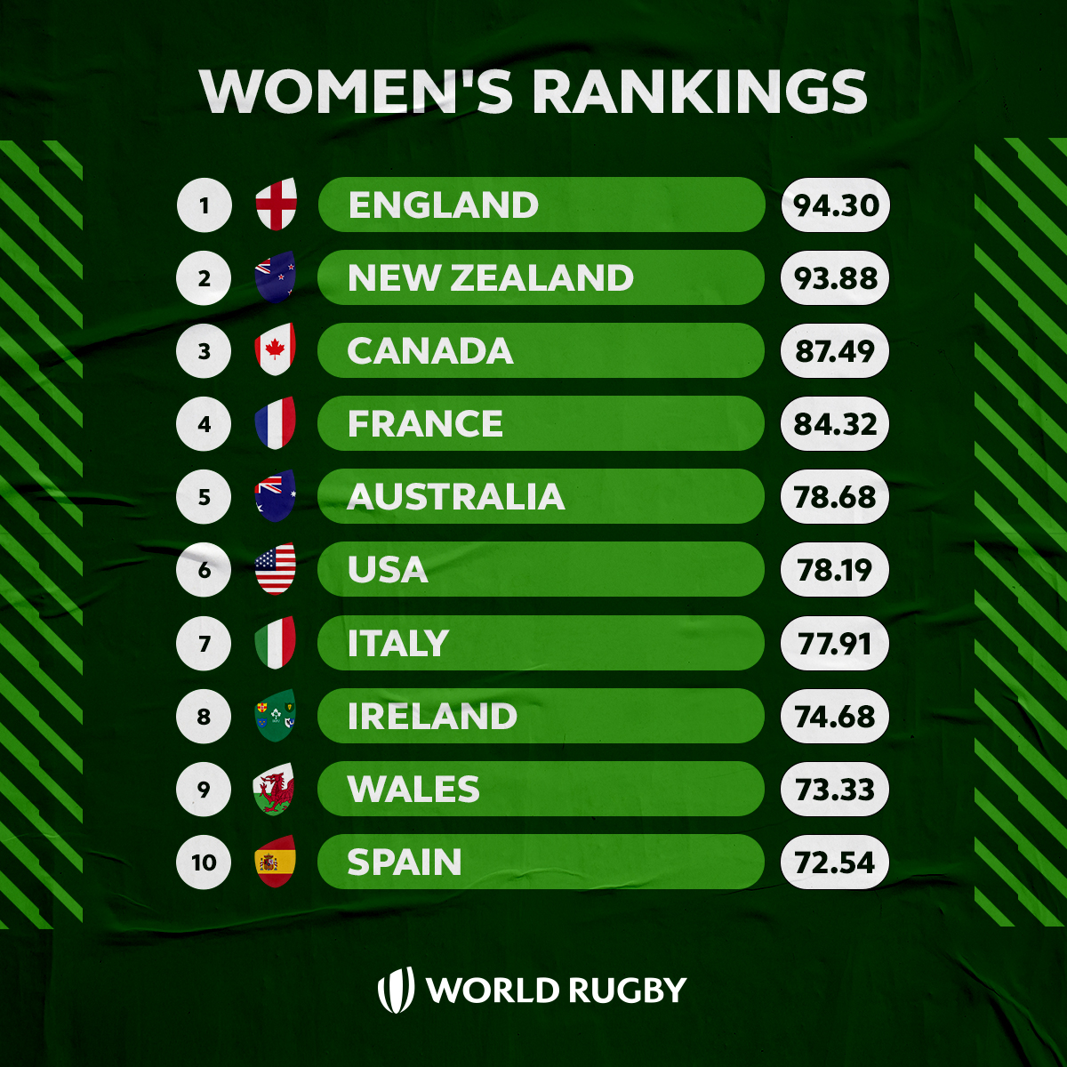test Twitter Media - Heading into a World Cup year... 👀  @EnglandRugby currently lead the way as we build up to #RWC2021 🏆 https://t.co/uLEp4cXYaA