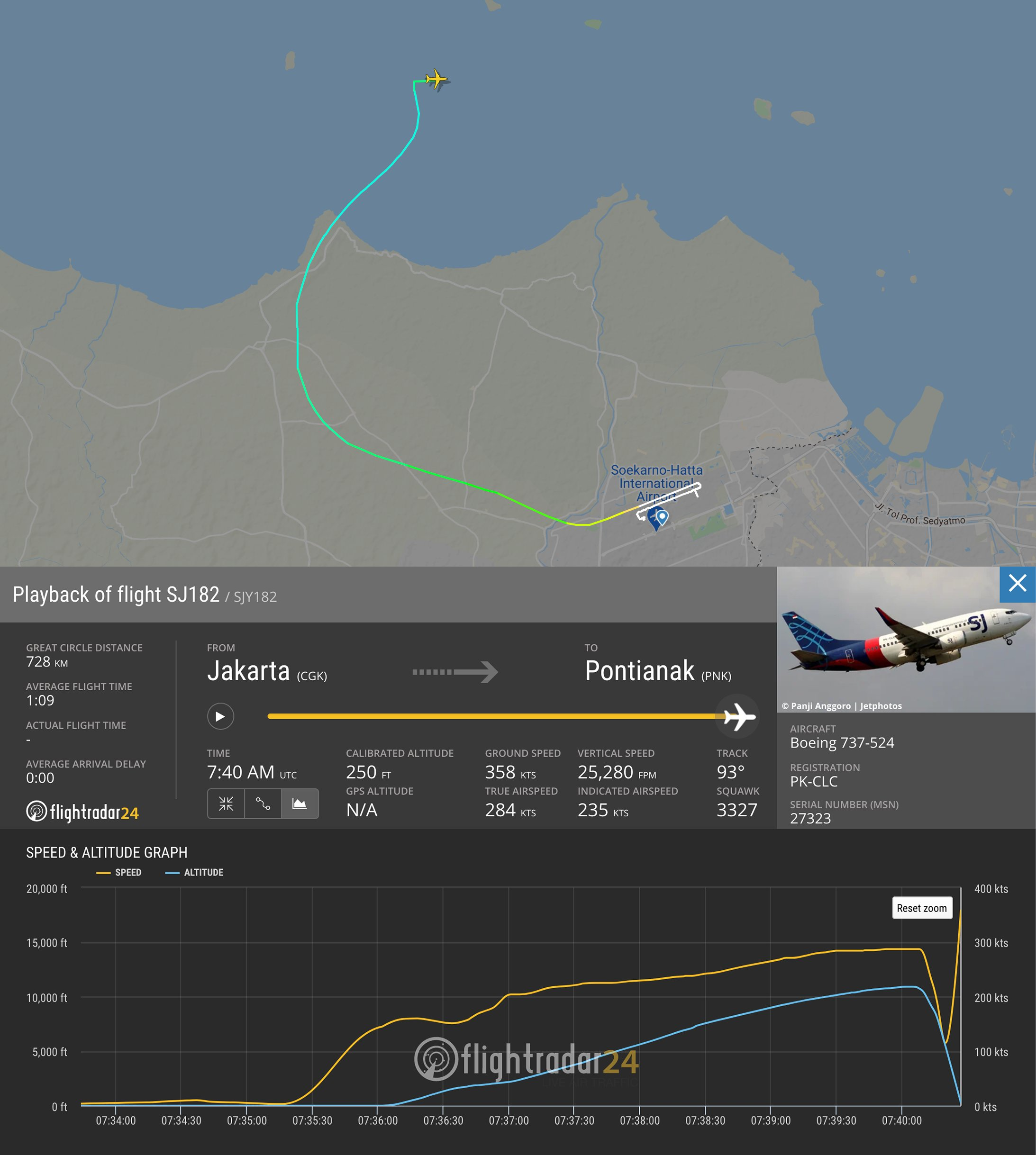 Flight path and speed and altitude graph of flight SJ182