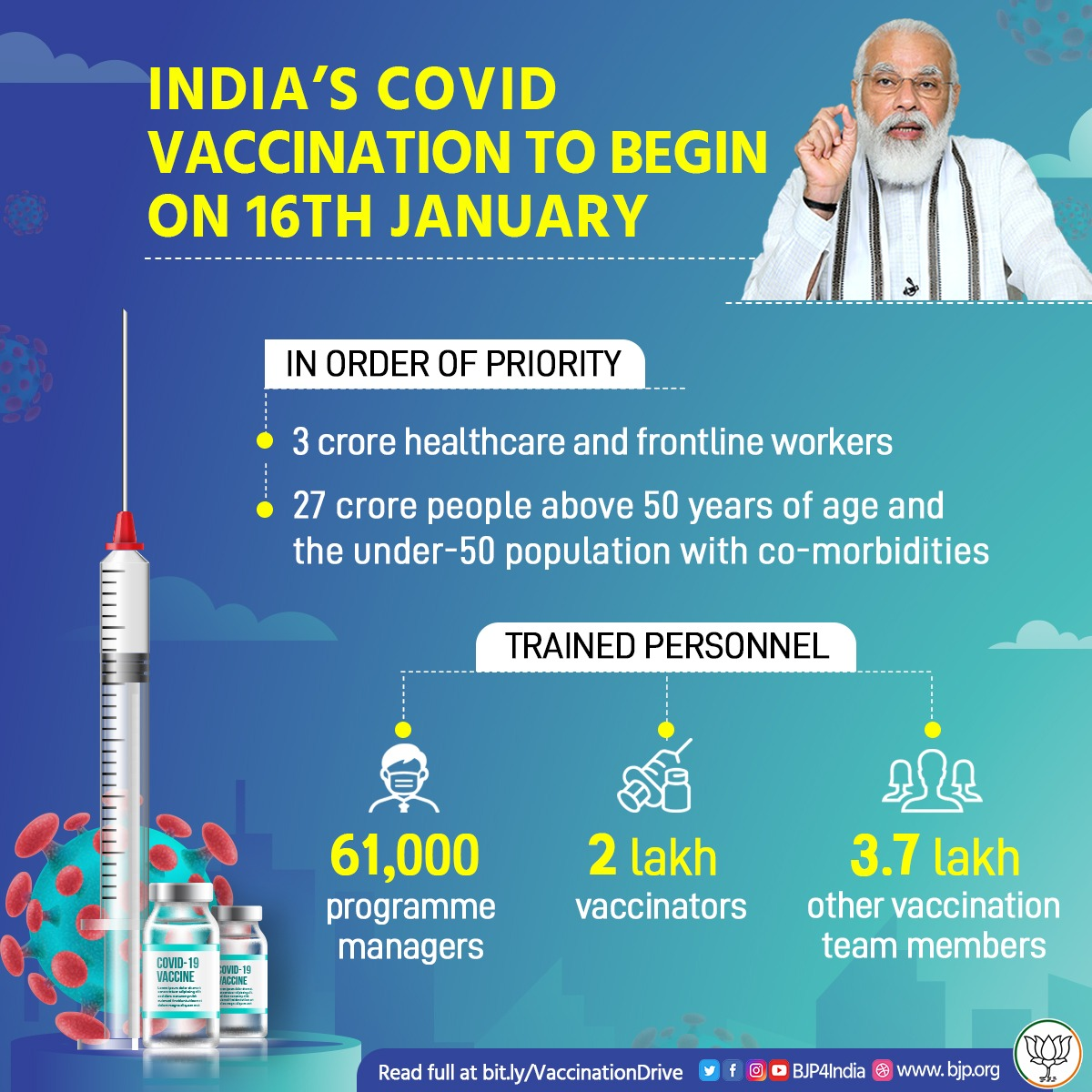 Under the leadership of PM @narendramodi, India is set to decisively defeat the #COVID pandemic as the nation-wide vaccination drive begins on 16th January.  30 crore healthcare and frontline workers, elderly and citizens with co-morbidities have been prioritised for inoculation.