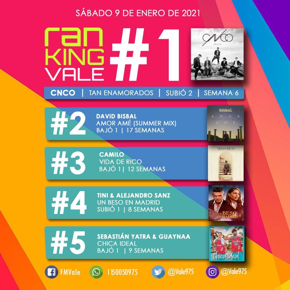 Así quedó elTOP 5 de esta semana en el #RankingVale!! 1️⃣ @CNCOmusic  2️⃣ @davidbisbal  3️⃣ @CamiloMusica  4️⃣ @TiniStoessel & @AlejandroSanz  5️⃣  @SebastianYatra & @Guaynaa_  ¡Tus canciones, tus artistas, suenan en @Vale975! 💥