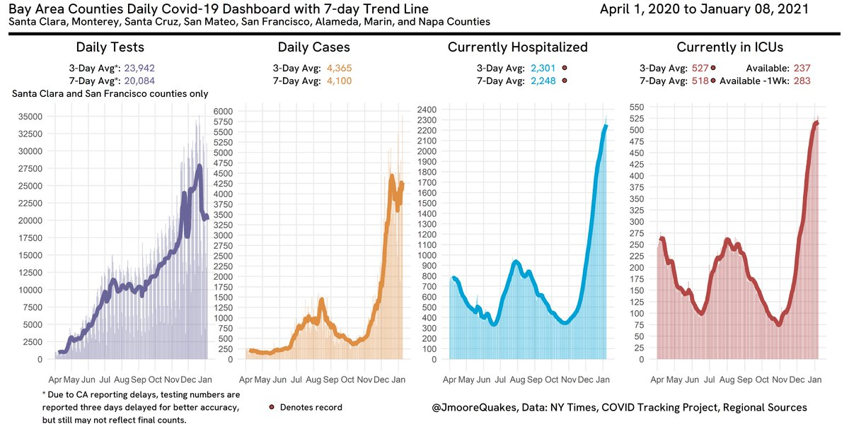 Two versions of my Covid-19 charts today for the Bay Area. There has been a drop off in testing in the two major counties that make data publicly downloadable. This may be why cases seem stable. That's very concerning.  Second chart shows deaths, just under recent record highs.