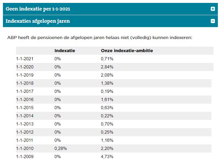 ABP pensioen indexatie