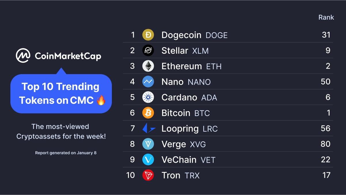 log trader bitcoin in