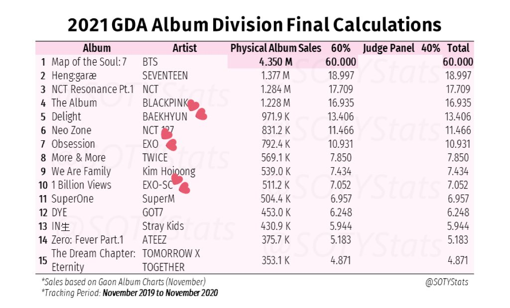 These are the final calculations for GDA 2021 physical album bonsang.  It's expected that Baekhyun's Delight, EXO's Obsession, and EXO-SC's 1 Billion Views will get a Golden Disc Awards Bonsang.  #GoldenDiscAwards #EXO_SC #EXO #Baekhyun  Cr: to the photo owner!