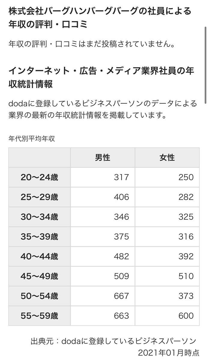 平均 年収 歳 25