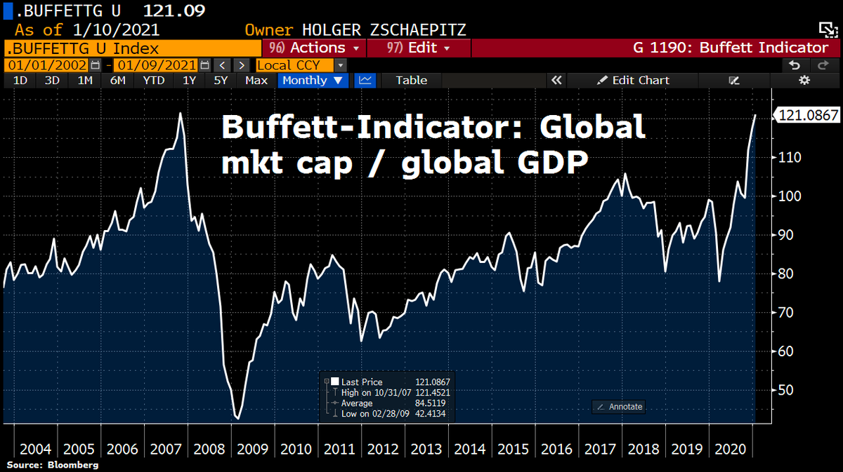 Buffett indicator sounds the alarm. Global stock mkt cap has now topped 120% of global GDP, and thus the same level as before the crash in 2008. https://t.co/dXjTkn5TyX