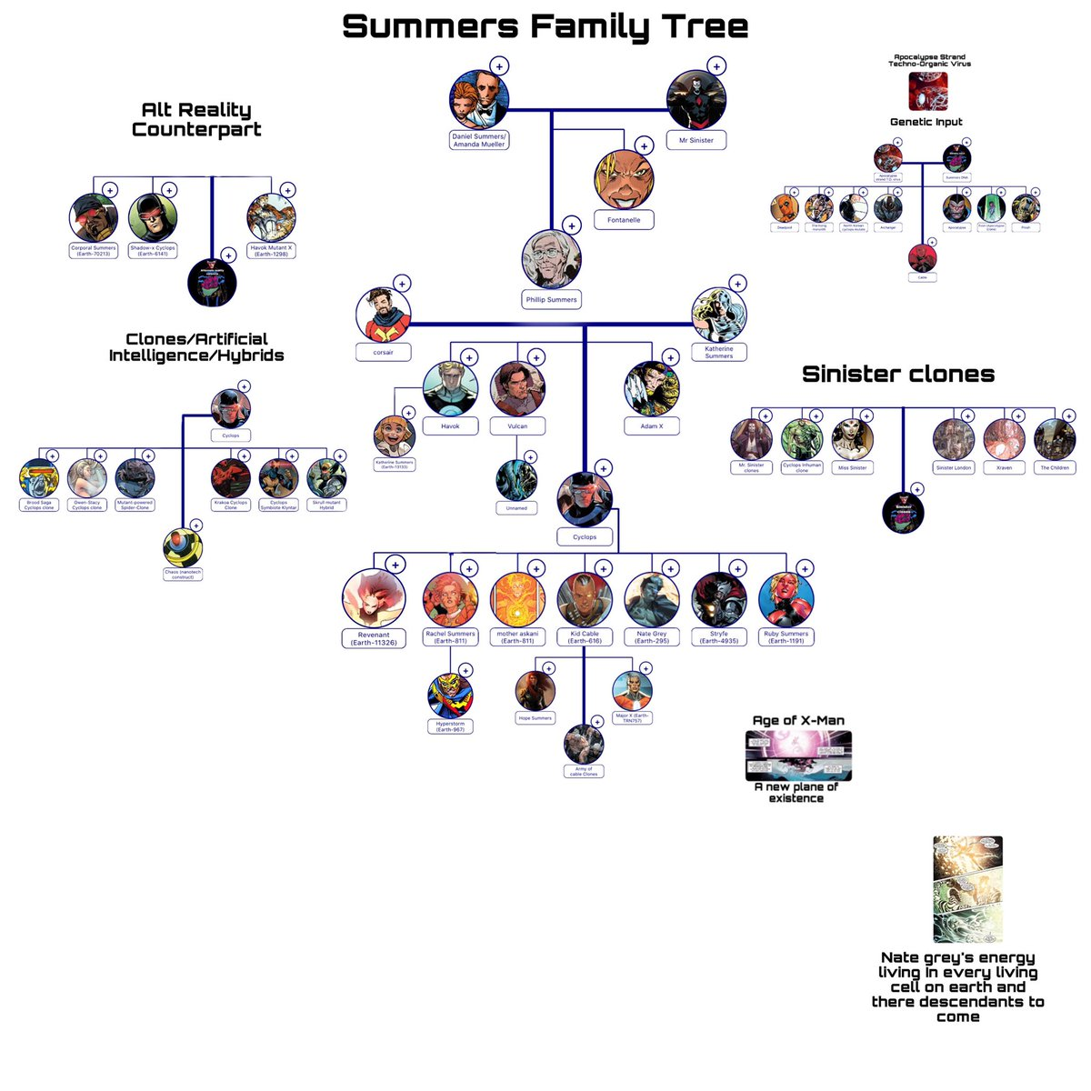 Summers Family Tree new Version   #Xtwitter #xmen #XSpoilers  #NewMutants #Marvel #marvelcomics #Marvel616 #ReignOfX #MutantFam #Gambit #Rogue #Xavier #xreads #90sxmen #comicbooks #gaygeek #mutantandproud.