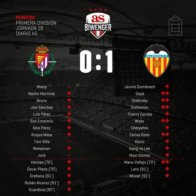 ErZz_58W4AAmK0B?format=jpg&name=small Puntos Biwenger del Valladolid 0-1 Valencia - Comunio-Biwenger