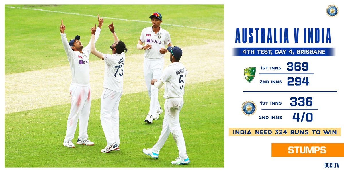 India need 324 runs to win on Day 5 of the 4th Test.  Join us as an exciting day of Test cricket awaits.  Scorecard -  #AUSvIND