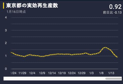 東京の実効再生算数はここ数日で明らかに減少。人が(前の宣言時より)減ってないとかネガティブなことばかり報道していると、自粛努力には意味がないと思われてしまう。少しは「褒めて伸ばす」ことも考えて欲しい。希望が大事!新型コロナウイルス国内感染の状況 東洋経済