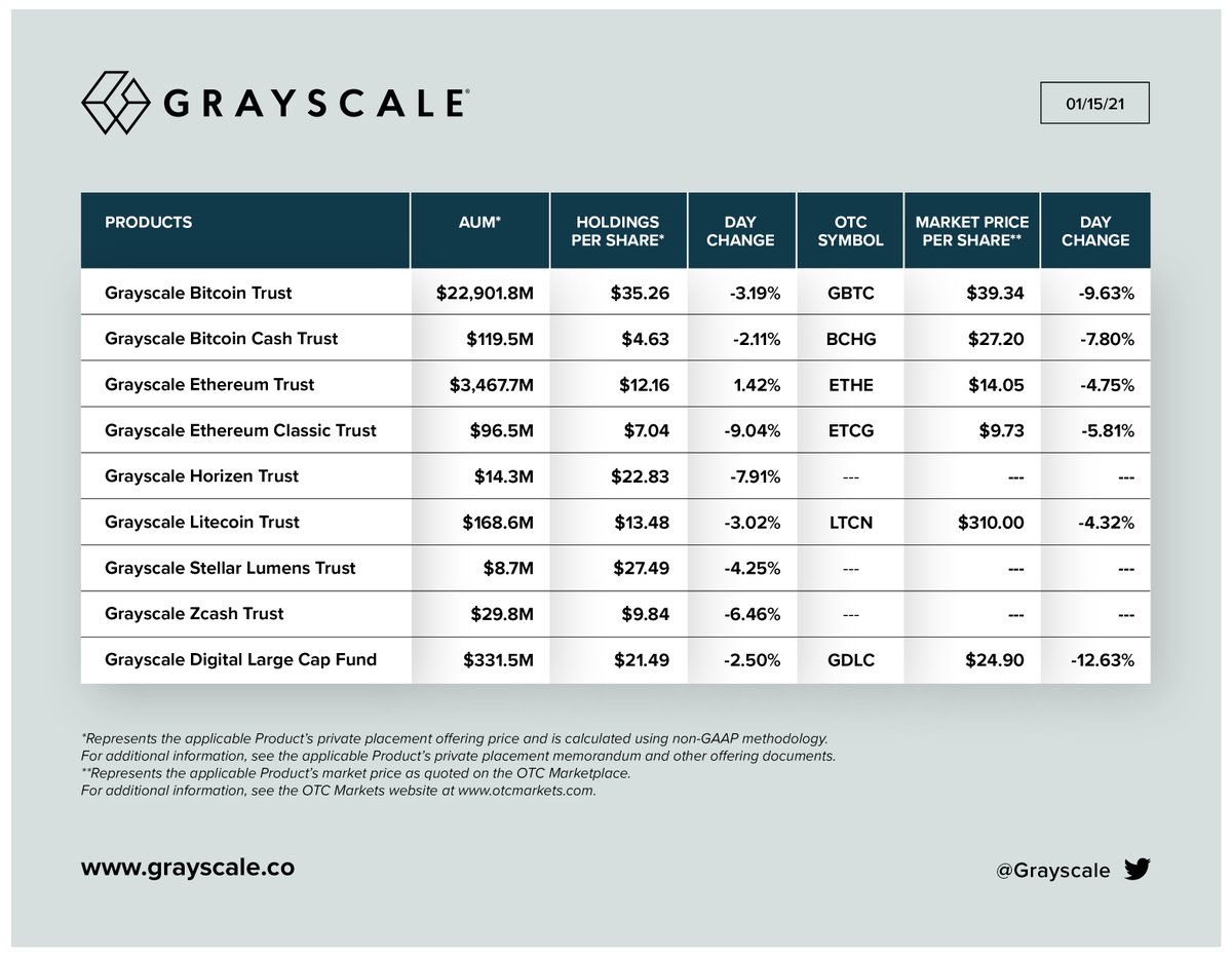 #Bitcoin  seems to be seen more and more as an asset class by institutional investors. @Grayscale 👇🏻 #investing #assetallocation #investment #wealthmanagement