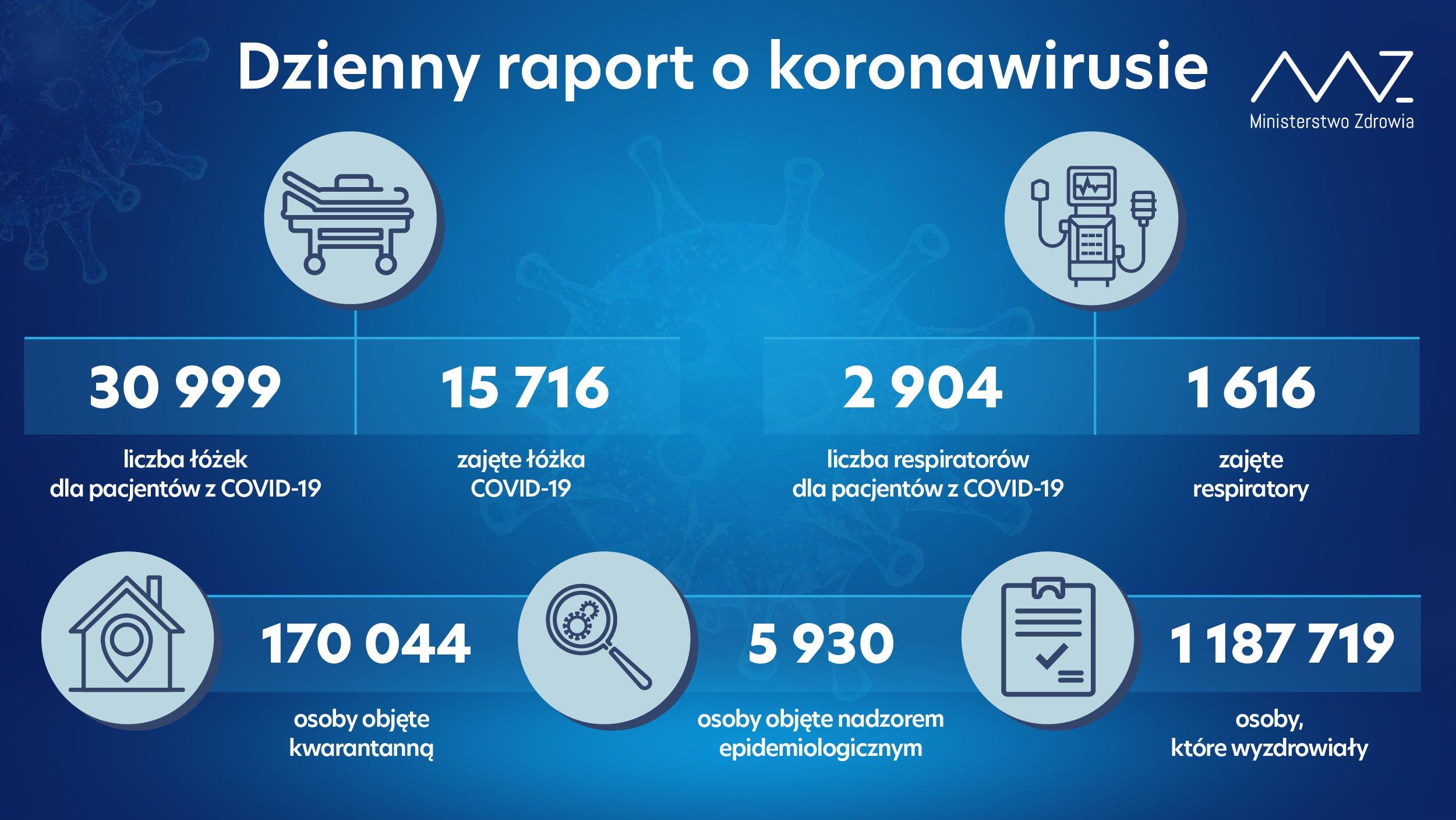 - liczba łóżek dla pacjentów z COVID-19: 30 999 - liczba łóżek zajętych: 15 716 - liczba respiratorów dla pacjentów z COVID-19: 2 904 - liczba zajętych respiratorów: 1 616 - liczba osób objętych kwarantanną: 170 044 - liczba osób objętych nadzorem sanitarno-epidemiologicznym: 5 930 - liczba osób, które wyzdrowiały: 1 187 719