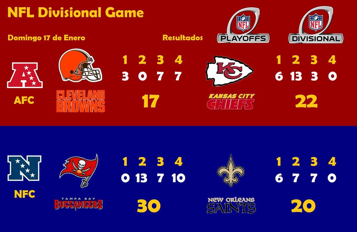 #NFL #NFLPlayoffs #DivisionalRound #CLEvsKC #TBvsNO #Resultados  Y así finaliza la segunda parte de los Playoffs de la Temporada 2020 de la @NFL con la Ronda Divisional, en donde los campeones reinantes @Chiefs por la Americana y los @Buccaneers por la Nacional han clasificado.