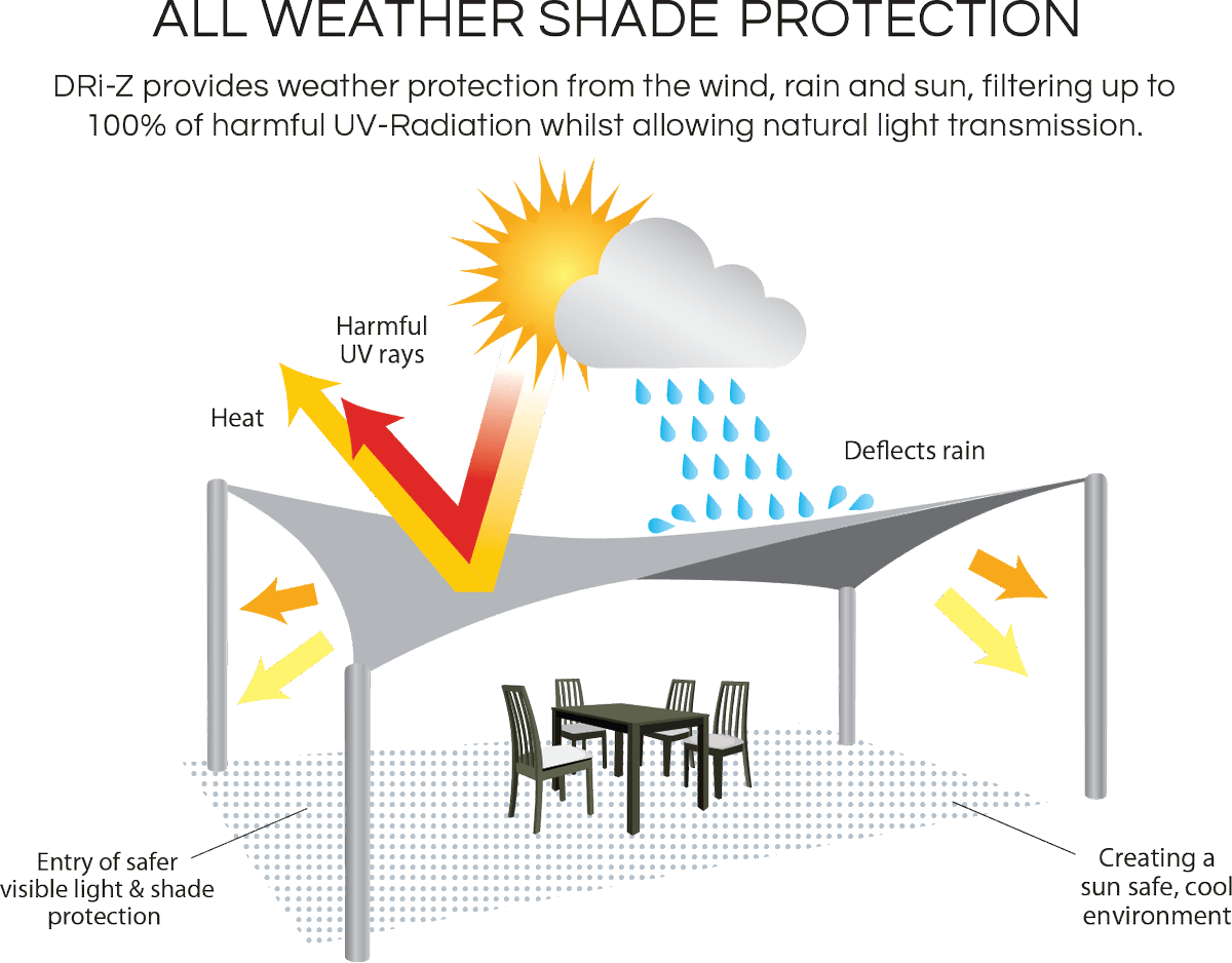 We provide #shade and #allweather #solutions for your #home and #business.  VIEW OUR GALLERY   We have you covered!