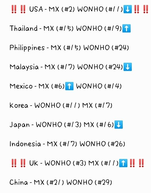 ‼️ #MONBEBE #WENEE WE CAN DO THIS ‼️  Use all your 30 votes EACH day, EVERYDAY 🤜🏻🤛🏻  If your country is listed, vote to increase their ranks in your country  If you have VPN, please vote in UK & US as well  TOP10 can compete in next round  ➡️