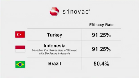 Dr. Solante on differences in Sinovac's efficacy rate: Yung efficacy rate is not always consistent with any population https://t.co/vpvW4mS0ex
