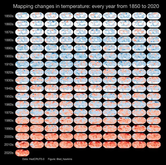 This #dataviz from climate scientist and @IPCC_CH author @ed_hawkins shows rising temperatures through the decades.  🔷 2011-2020 was the warmest decade on record. 🔷 Since the 1980s, each decade has been warmer than the previous one. https://t.co/6oVp1qCGej