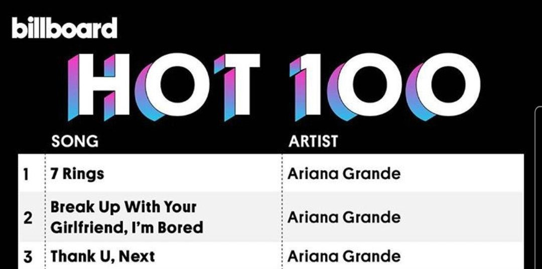 Replying to @ArianaWorldHQ: Ariana blocking herself from debuting at #1 will forever be iconic. #2YearsOf7Rings