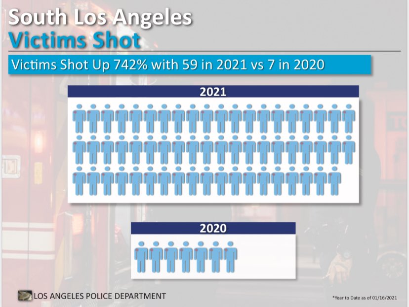 Victims Shot in South LA are up 742% compared to last year.  This tragic continuation of gun violence, primarily concentrated in our most disadvantaged neighborhoods, must stop.  Gang Interventionists are trying...but we must all work together to stop the violence—to save lives. https://t.co/22hOj4wYiU