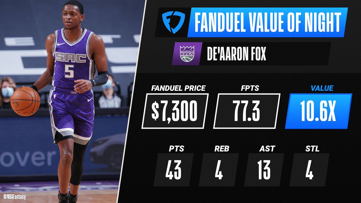 De'Aaron Fox's HUGE night results in a season-high 77.3 FPTS and a 10.6x return, earning him @FanDuel Value of the Night!