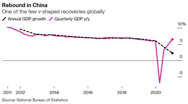 حقق #الاقتصاد_الصيني_نمواً بنسبة 6.5% في الربع الرابع من 2020 على أساس سنوي، ليكون الناتج المحلي الاجمالي قد نمى بنسبة 2.3% للعام الفائت ككل بعد الانكماش بنسبة -10% في الربع الأول بتأثير الاغلاق من الفيروس #كورونا.   #الصين هي الاقتصاد الرئيسي الوحيد الذي تجنب الانكماس في 2020!