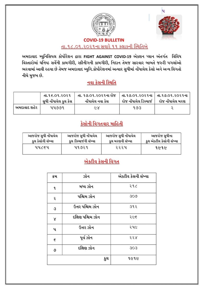 Count of active cases in Ahmedabad slides below 2000, daily new cases below 100