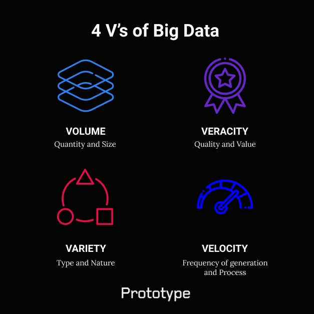"What separates regular data from ""Big Data""? Let this short infographic help you. #bigdata https://t.co/OPmFxvM2xB"