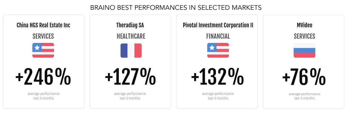 best #performances in selected #markets 📈  #Wavenure #Braino #AI #WealthManagement #AssetManagement #Finance #Investment #FinTech #Cognitive #Equity #Stocks #Profit #FintechDistrict #LeVillagebyCA #ArtificialIntelligence #MachineLearning