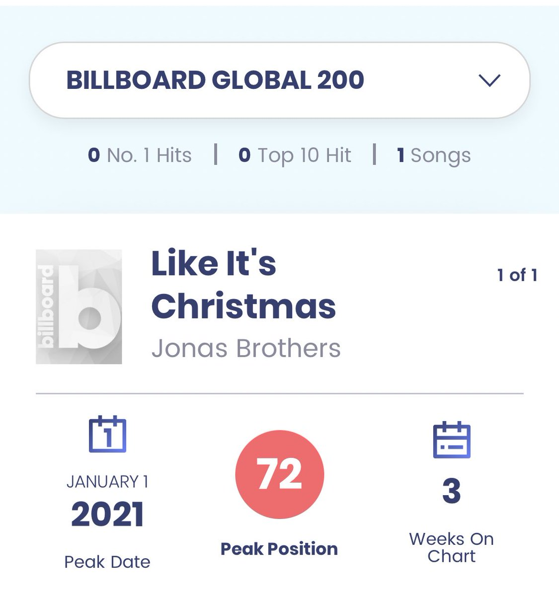 Christmas season's weeks ago but I think we haven't celebrated yet some chart accomplishments of the 2019 song #LikeItsChristmas during the 2020 holidays. Here's a thread ✨🎅  • 1st entry of @jonasbrothers on the new Global 200 chart, peaked at #72 • Global excl. US #180