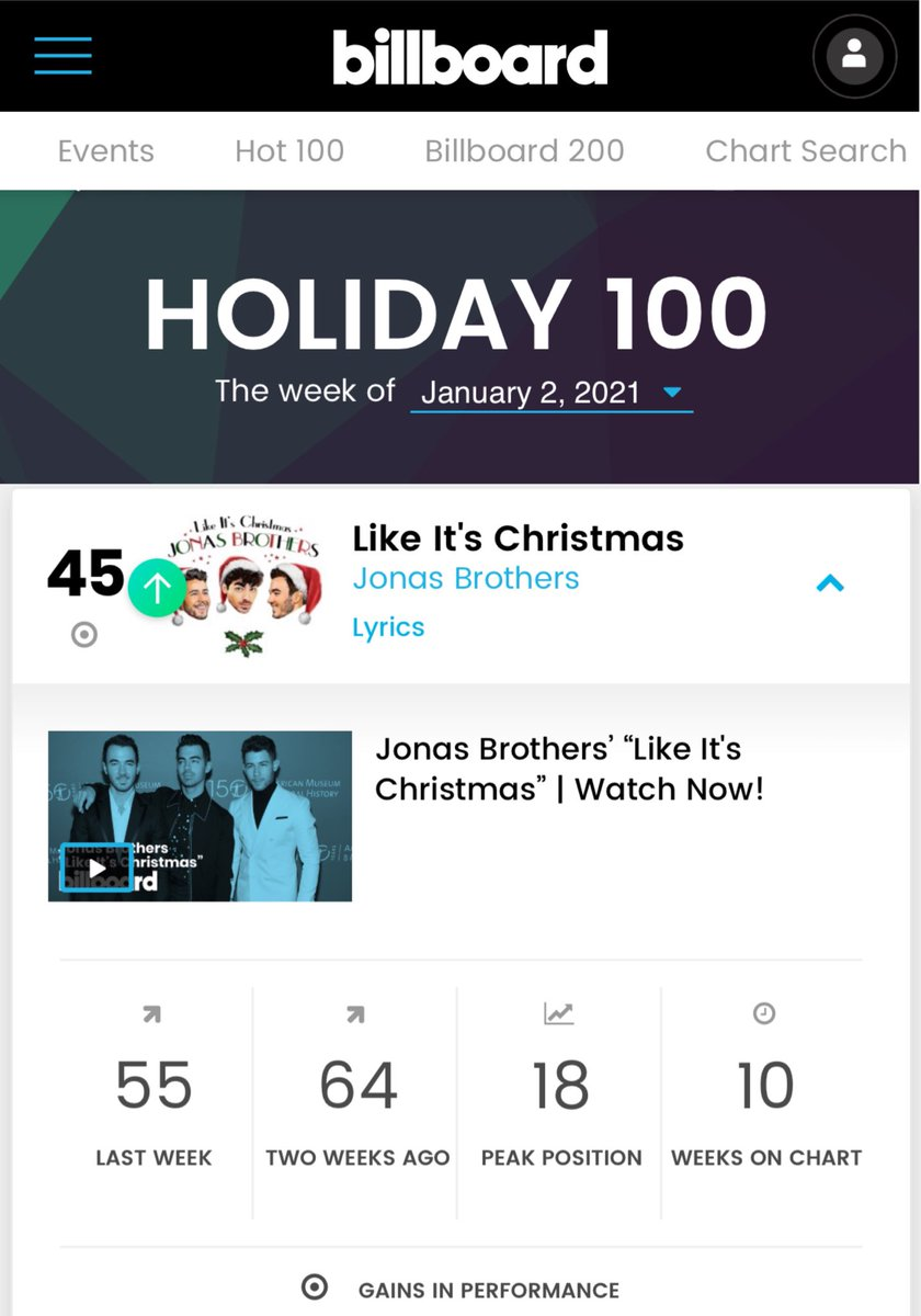 HOLIDAY CHARTS (Christmas Week Peak) • Holiday 100 - #45 • Holiday Streaming Songs - #45 • Holiday Digital Song Sales - #32*  #14 during #DashAndLily release week @jonasbrothers #LikeItsChristmas