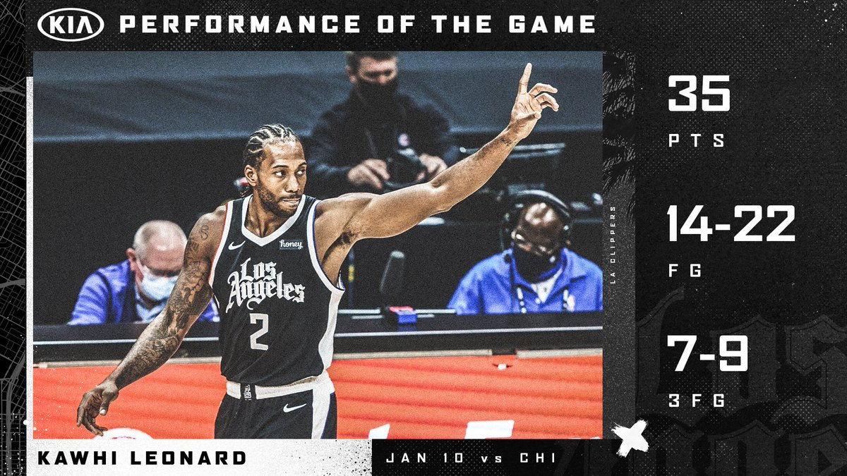 .@kawhileonard turned in a strong performance today.  He earns our @Kia Performance of the Game. https://t.co/9DZv31H1KE
