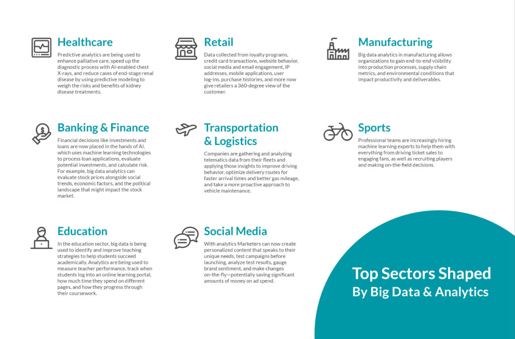 Do you belong to any of these industries and have you seen any companies taking advantage of big data and analytics to elevate their products and services? #bigdata #analytics https://t.co/oUY93MEDgS