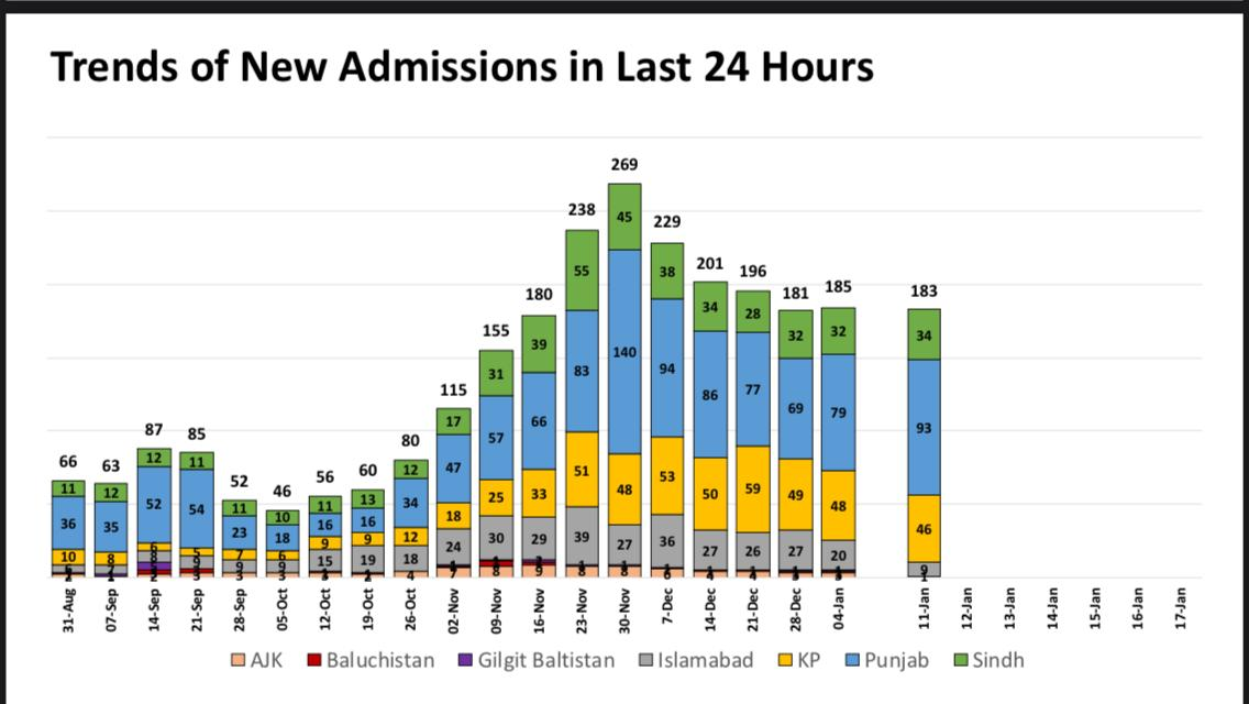 When 2nd wave accelerated we closed high risk areas identified by our analysis in last week of Nov. In 1st week of dec hospital admissions peaked, in 2nd week patients on oxygen/vents peaked, in 3rd week mortality peaked & then declined. Decisions & results are highly correlated