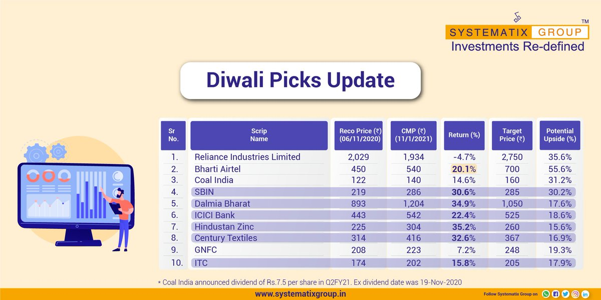 Here's an update on the performance of Diwali Picks which we suggested. Click on the link to find a detailed report:  #DiwaliPicksUpdate #Nifty #nifty50 #NSE #stockmarket #stockmarketindia #SystematixGroup