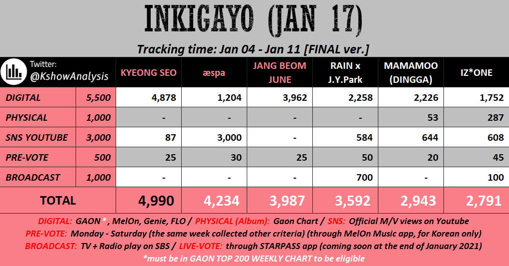 🔥 <INKIGAYO - Jan 17> (Final)  Nothing has changed from last week  #KyeongSeo will almost win again  #aespa & #JangBeomJune will be nominated