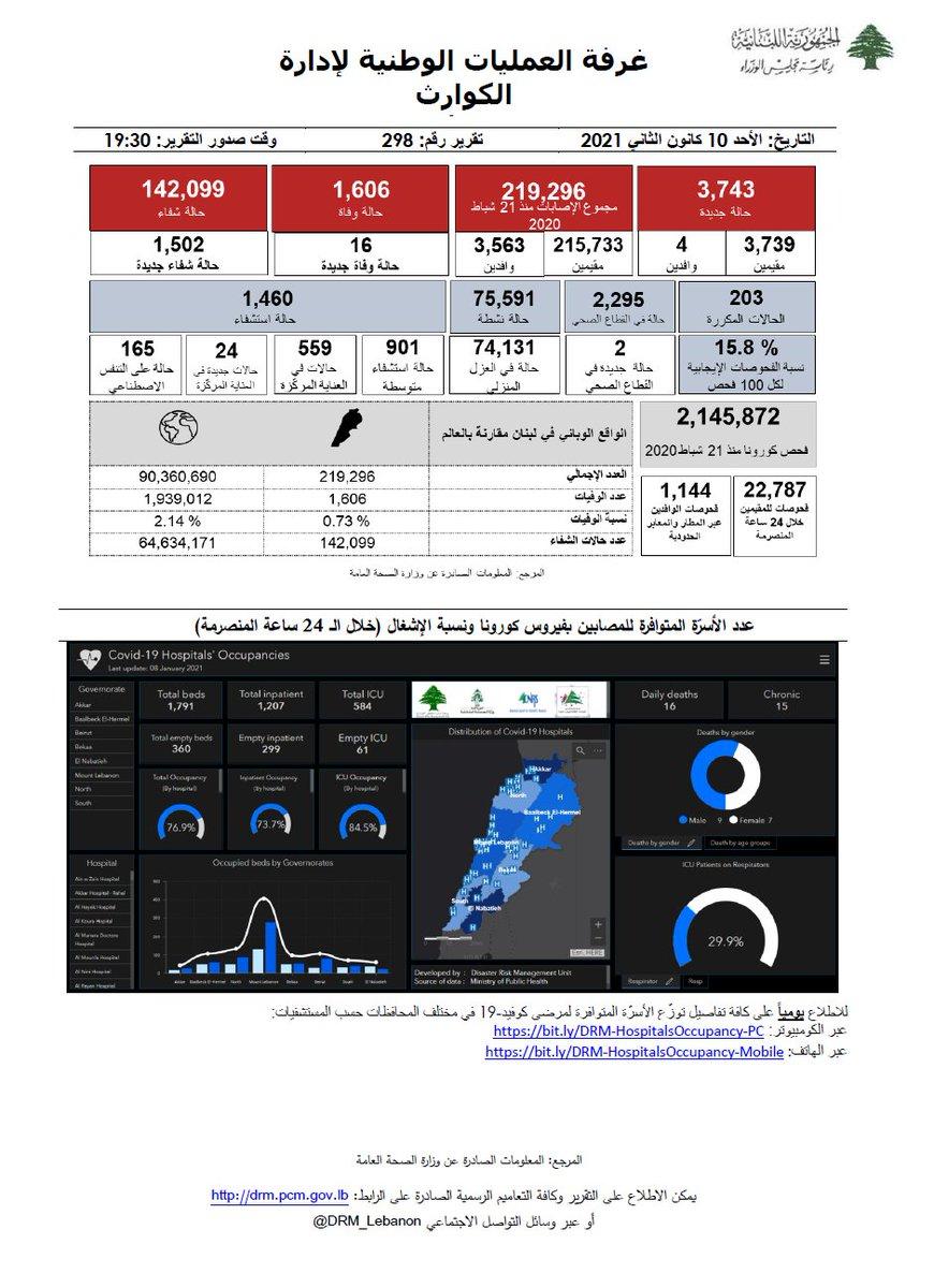 غرفة العمليات الوطنية لإدارة الكوارث- التقرير رقم 298 حول فيروس كورونا للإطلاع على كامل التقرير:   #البس_كمامة #تباعد_اجتماعي #غسل_اليدين #بتضامننا_ننجح #كورونا_لبنان #COVID_19 #PCR #ما_تستهتر @mophleb