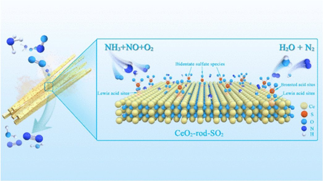 🆕The Absence of Oxygen in Sulfation Promotes the Performance of the Sulfated CeO2 #Catalyst for Low-Temperature Selective Catalytic Reduction  ... ▶️https://t.co/K7YXxGgCVs  @INC_CNRS @ENSICAEN  @Universite_Caen @Reseau_Carnot @Carnot_ESP  @CNRS @CNRS_Normandie @normandieuniv