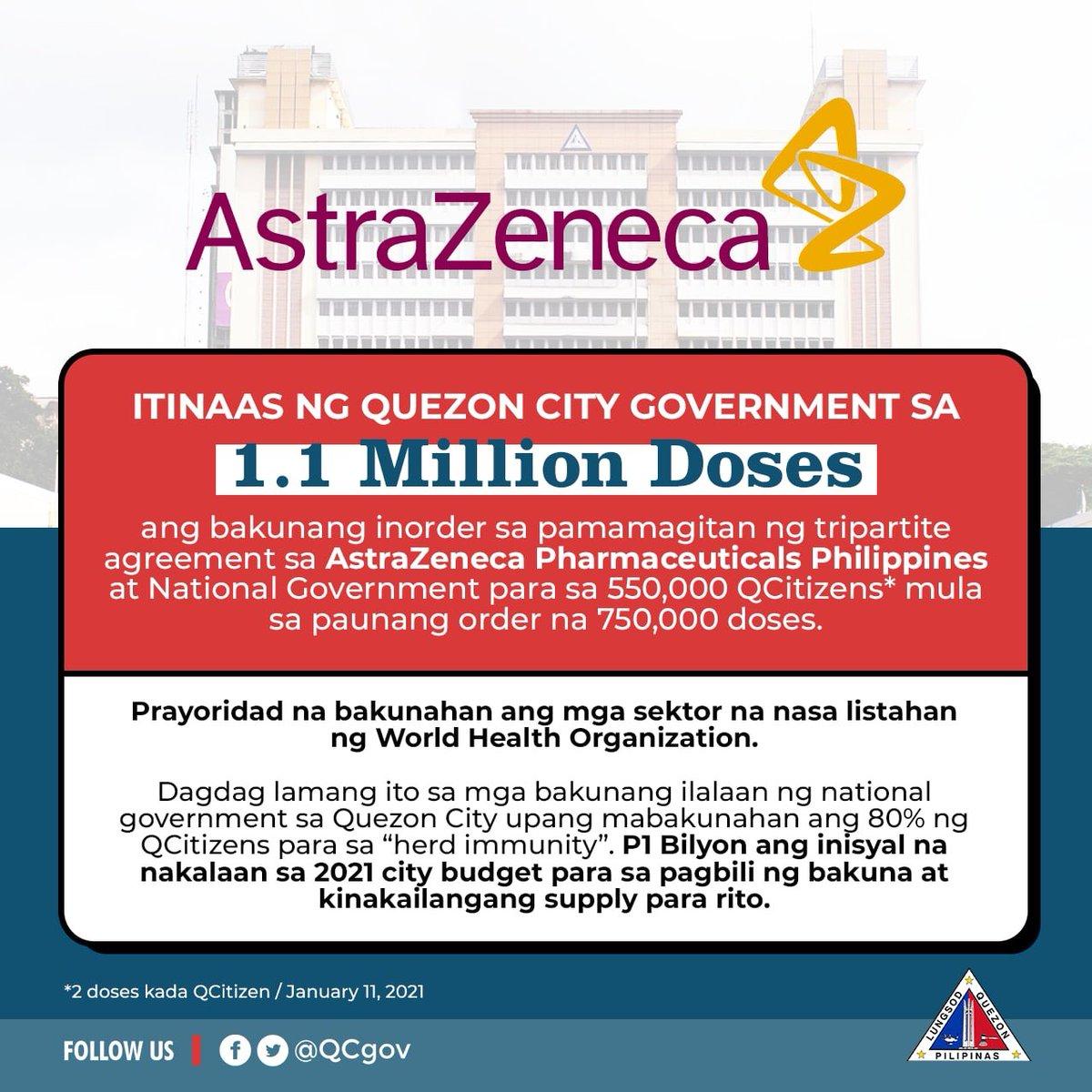 Good News! Mula sa paunang order na 750,000 doses, itinaas ng Quezon City government sa 1.1 Million doses ang bakunang inorder sa pamamagitan ng tripartite agreement sa AstraZeneca Pharmaceuticals Philippines at National Government para sa 550,000 QCitizens.