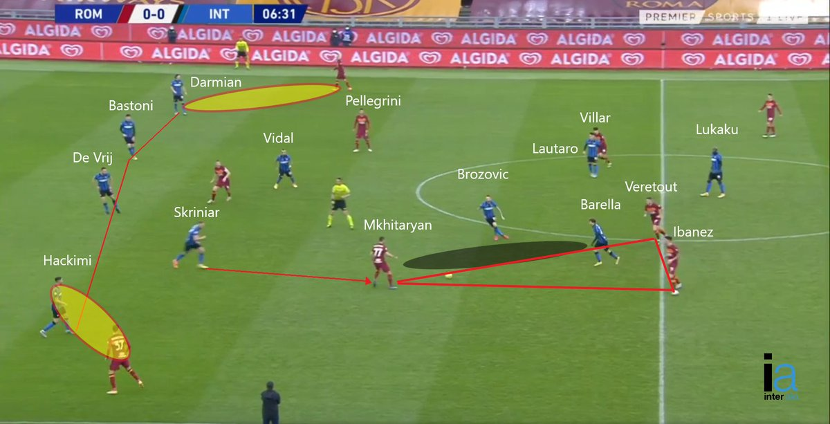 Il posizionamento crea incertezza alla struttura interista perché a differenza della squadra di Fonseca, l'Inter non accorcia con gli stessi tempi. Qui Skriniar rompe la linea ma il movimento non è accompagnato dal resto della difesa che mantiene il blocco basso.